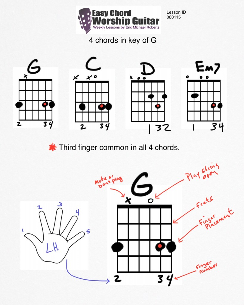 4chords-started1